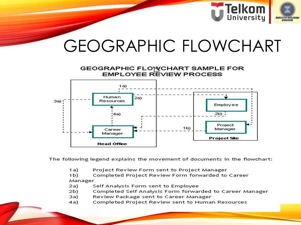 GEOGRAPHIC FLOWCHART