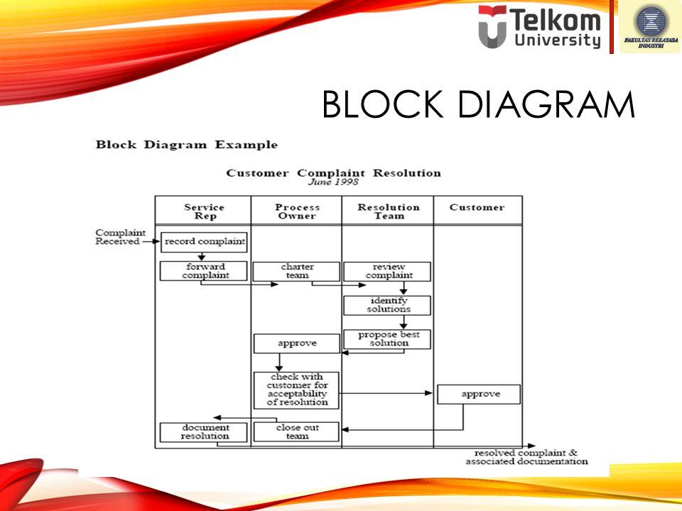 FLOWCHART SYMBOLS decision process terminatorinput / output connector document