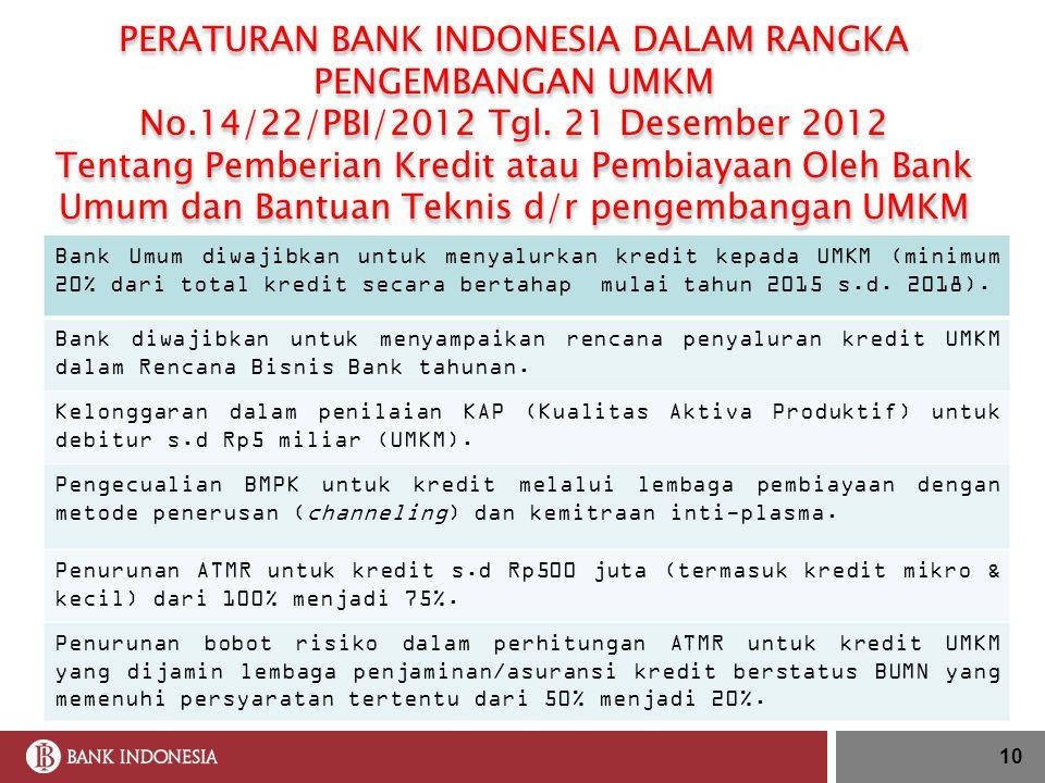 10 PERATURAN BANK INDONESIA DALAM RANGKA PENGEMBANGAN UMKM No.14/22/PBI/2012 Tgl. 21 Desember 2012 Tentang Pemberian Kredit atau Pembiayaan Oleh Bank