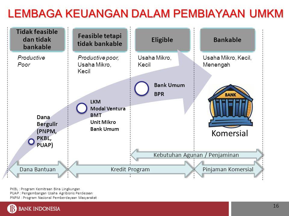 Tidak feasible dan tidak bankable Feasible tetapi tidak bankable EligibleBankable Kredit Komersial Pinjaman Komersial Kredit Program Dana Bantuan Kebu