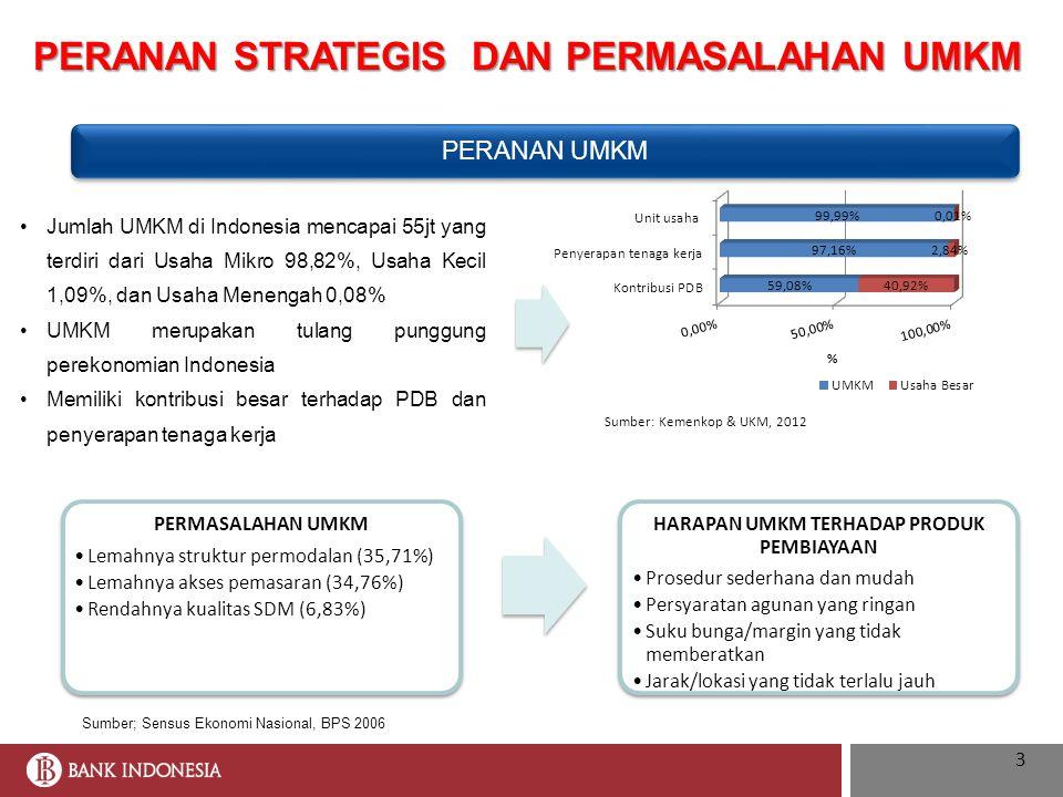 PERANAN STRATEGIS DAN PERMASALAHAN UMKM PERMASALAHAN UMKM Lemahnya struktur permodalan (35,71%) Lemahnya akses pemasaran (34,76%) Rendahnya kualitas S