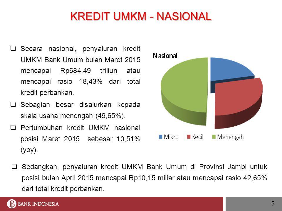 5 KREDIT UMKM - NASIONAL  Secara nasional, penyaluran kredit UMKM Bank Umum bulan Maret 2015 mencapai Rp684,49 triliun atau mencapai rasio 18,43% dar
