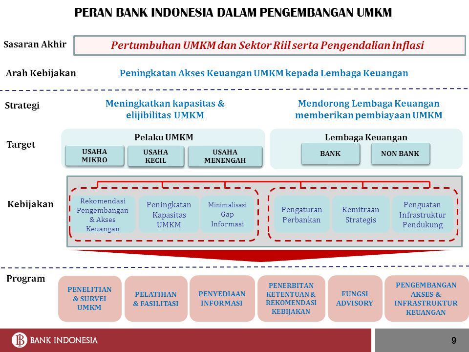 10 PERATURAN BANK INDONESIA DALAM RANGKA PENGEMBANGAN UMKM No.14/22/PBI/2012 Tgl.