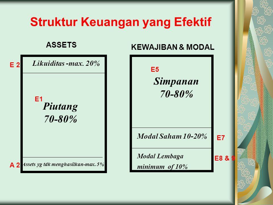 Struktur Keuangan yang Efektif Simpanan 70-80% Modal Lembaga minimum of 10% Modal Saham 10-20% Assets yg tdk menghasilkan-max. 5% Piutang 70-80% Likui