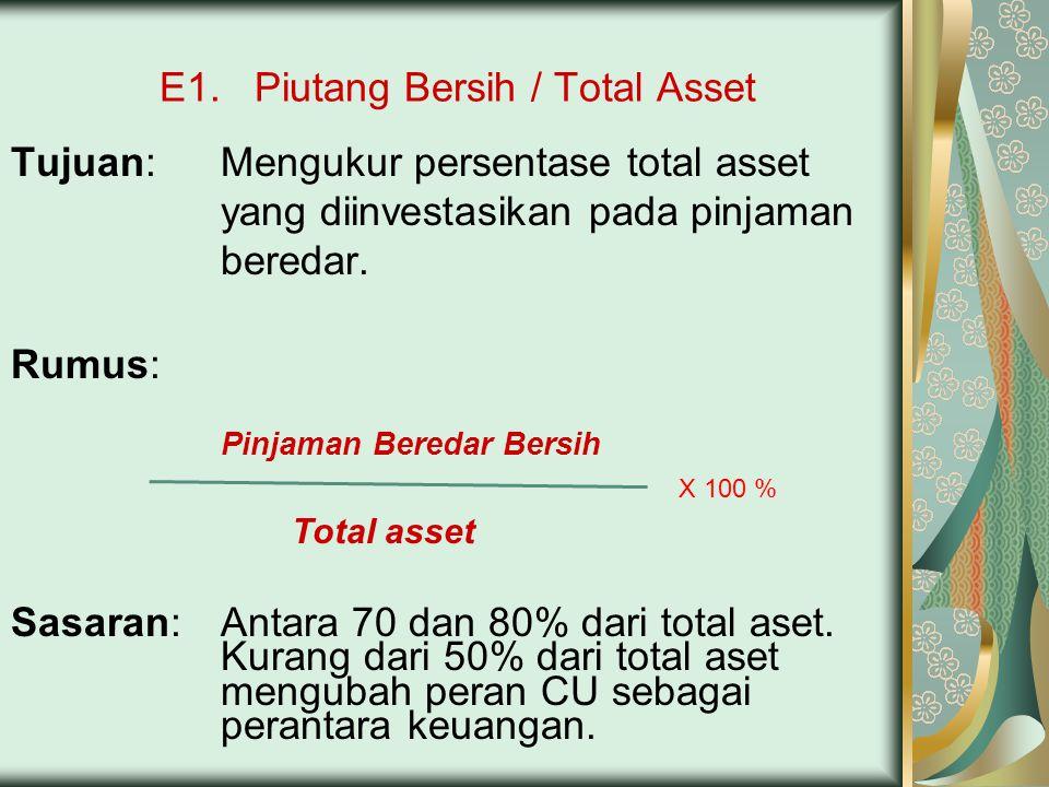 E1. Piutang Bersih / Total Asset Tujuan:Mengukur persentase total asset yang diinvestasikan pada pinjaman beredar. Rumus: Pinjaman Beredar Bersih Tota