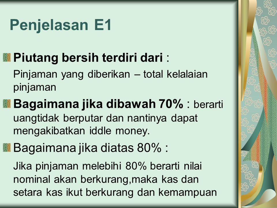 Penjelasan E1 Piutang bersih terdiri dari : Pinjaman yang diberikan – total kelalaian pinjaman Bagaimana jika dibawah 70% : berarti uangtidak berputar