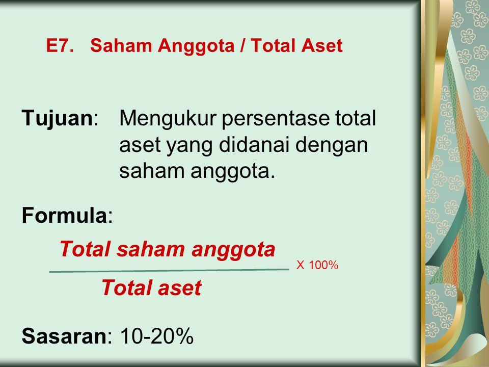 E7. Saham Anggota / Total Aset Tujuan:Mengukur persentase total aset yang didanai dengan saham anggota. Formula: Total saham anggota Total aset Sasara