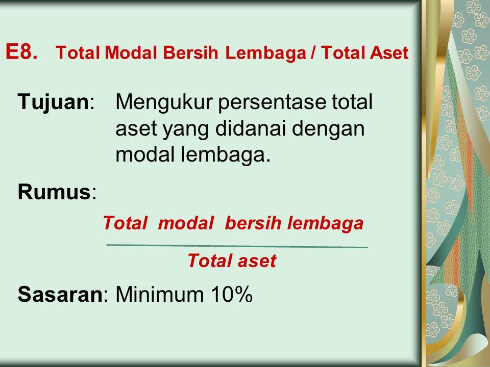 E8. Total Modal Bersih Lembaga / Total Aset Tujuan:Mengukur persentase total aset yang didanai dengan modal lembaga. Rumus: Total modal bersih lembaga
