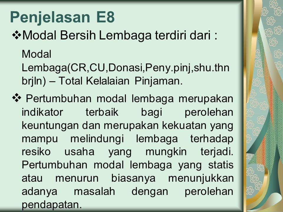 Penjelasan E8  Modal Bersih Lembaga terdiri dari : Modal Lembaga(CR,CU,Donasi,Peny.pinj,shu.thn brjln) – Total Kelalaian Pinjaman.  Pertumbuhan moda