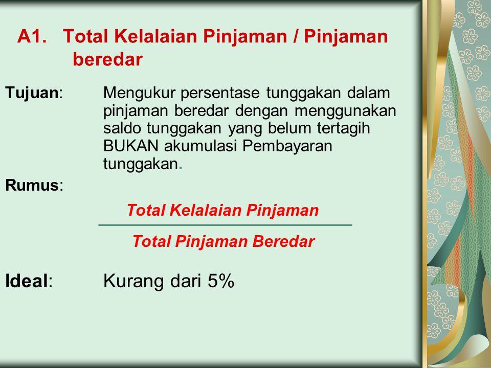 A1. Total Kelalaian Pinjaman / Pinjaman beredar Tujuan:Mengukur persentase tunggakan dalam pinjaman beredar dengan menggunakan saldo tunggakan yang be