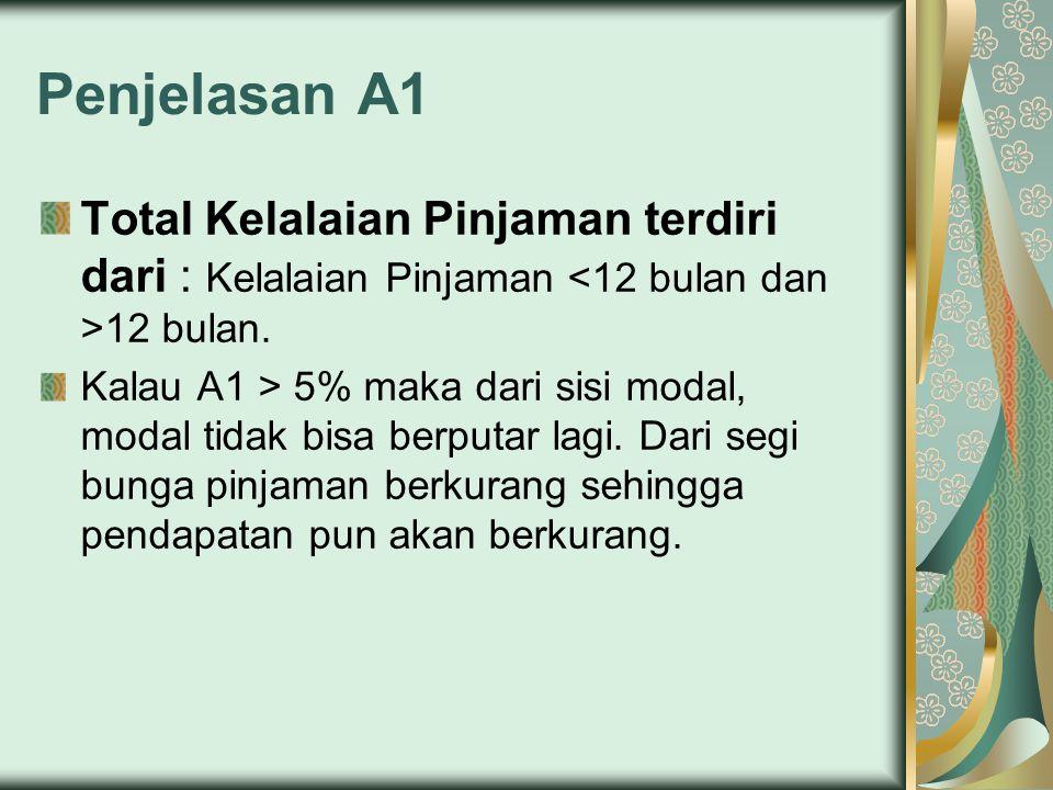 Penjelasan A1 Total Kelalaian Pinjaman terdiri dari : Kelalaian Pinjaman 12 bulan. Kalau A1 > 5% maka dari sisi modal, modal tidak bisa berputar lagi.