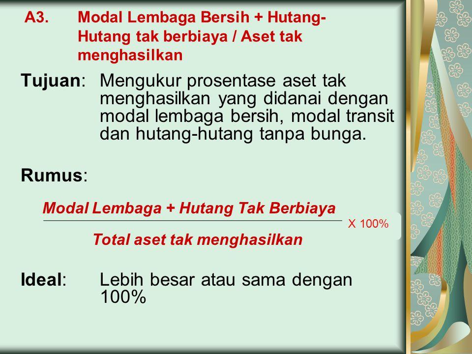 A3. Modal Lembaga Bersih + Hutang- Hutang tak berbiaya / Aset tak menghasilkan Tujuan:Mengukur prosentase aset tak menghasilkan yang didanai dengan mo