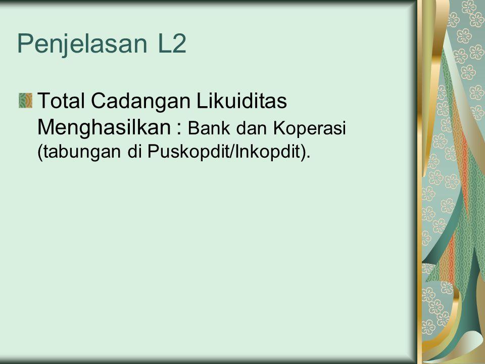 Penjelasan L2 Total Cadangan Likuiditas Menghasilkan : Bank dan Koperasi (tabungan di Puskopdit/Inkopdit).