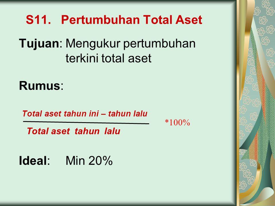S11. Pertumbuhan Total Aset Tujuan:Mengukur pertumbuhan terkini total aset Rumus: Total aset tahun ini – tahun lalu Total aset tahun lalu Ideal:Min 20