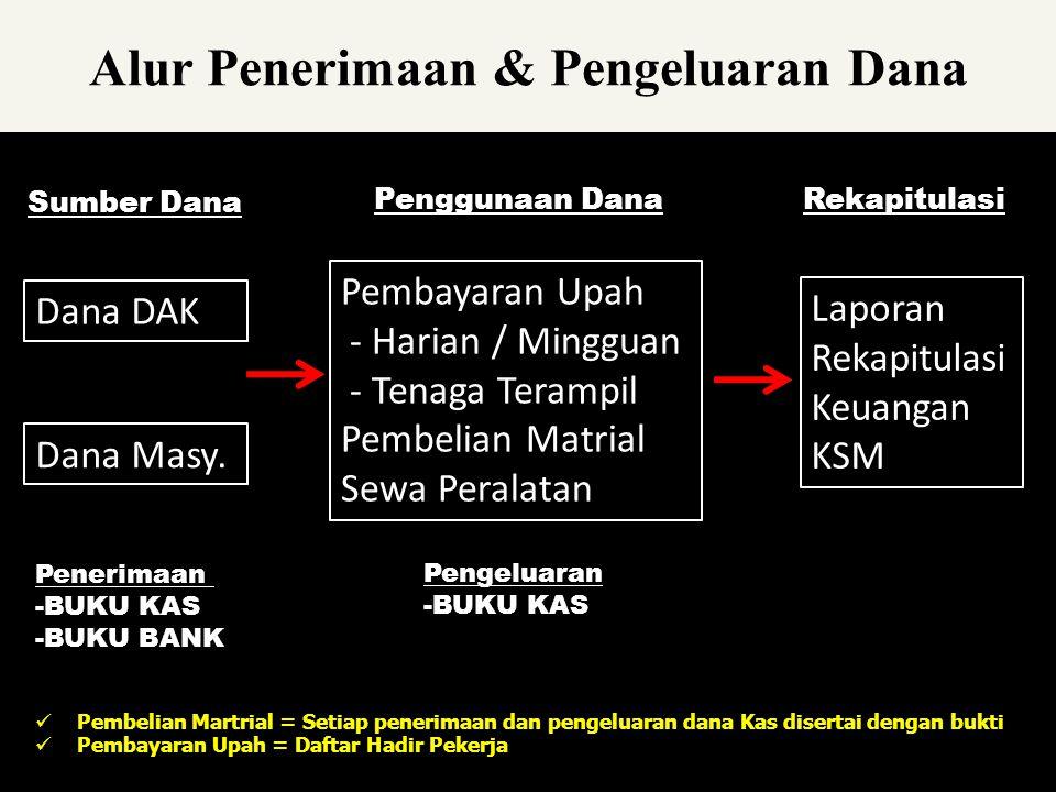 Alur Penerimaan & Pengeluaran Dana Dana DAK Dana Masy.