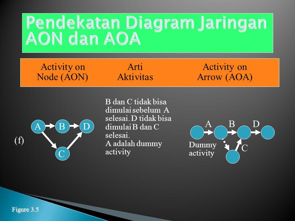 Activity onArtiActivity on Node (AON)AktivitasArrow (AOA) C dan D tidak bisa dimulai sebelum A dan B selesai (d) A B C D B AC D C tidak bisa dimulai sebelum A dan B selesai; D tidak bisa mulai sebelum B selesai.