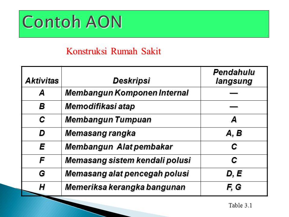 Activity onArtiActivity on Node (AON)AktivitasArrow (AOA) B dan C tidak bisa dimulai sebelum A selesai.