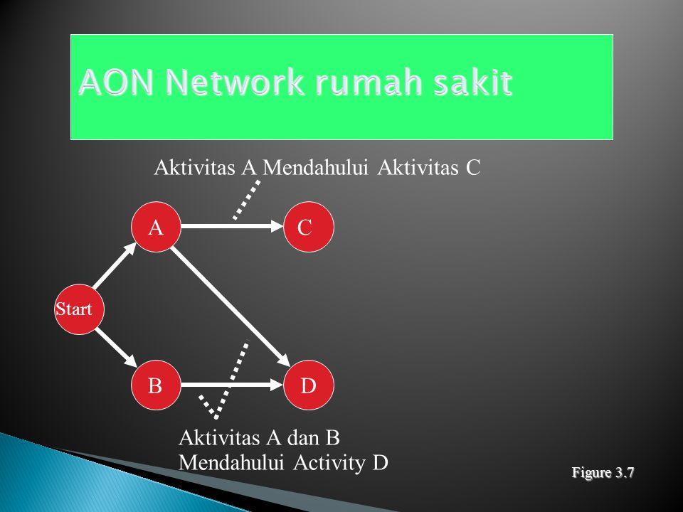 A Start B Start Activity Aktivitas A (Membangun komponen internal Aktivitas B (memodifikasi atap) Figure 3.6