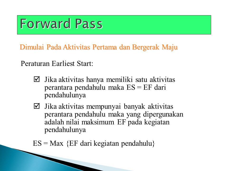 Analisa Jalur Kritis (Critical Path) A Simbol atau Nama Aktivitas Earliest Start ES Earliest Finish EF Latest Start LS Latest Finish LF Durasi Aktivitas 2