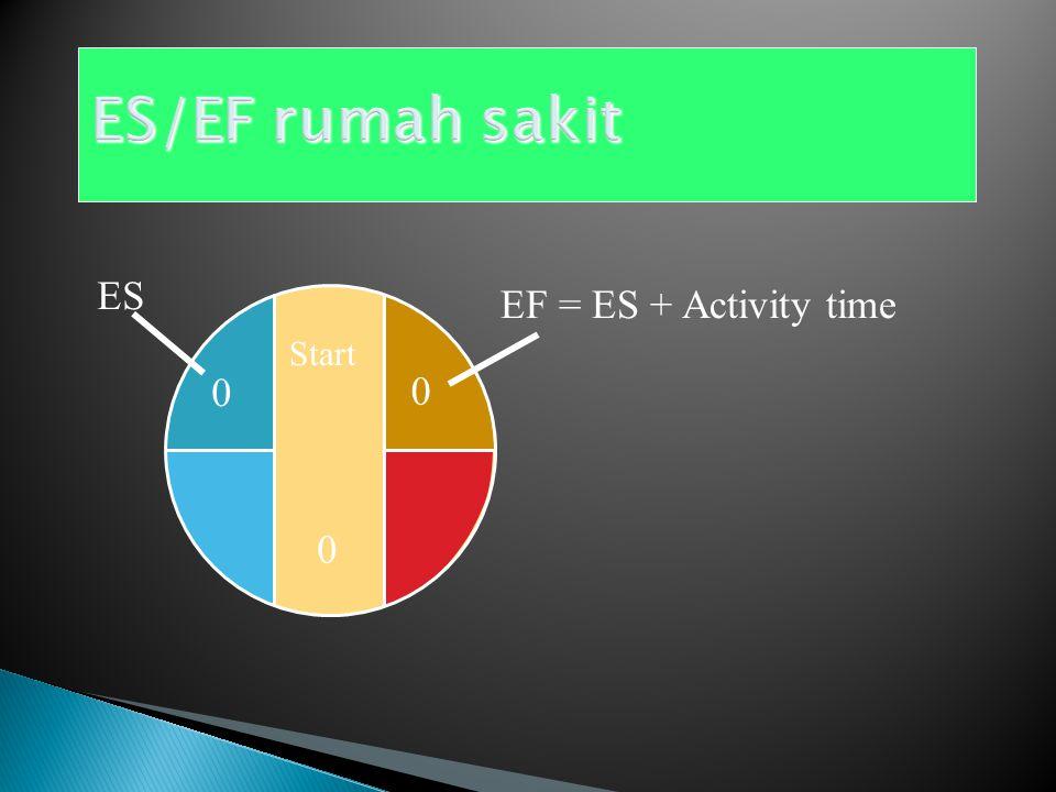 Dimulai Pada Aktivitas Pertama dan Bergerak Maju Peraturan Earliest Finish :  EF (Earliest Finish) adalah penjumlahan aktivitas dari ES (Earliest Start) dan waktu aktivitas sum of its earliest start time (ES) and its activity time EF = ES + Waktu Aktivitas