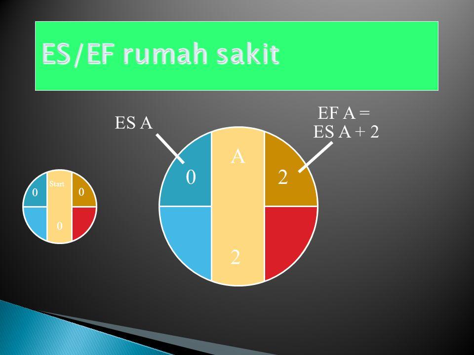 Start 0 0 ES 0 EF = ES + Activity time
