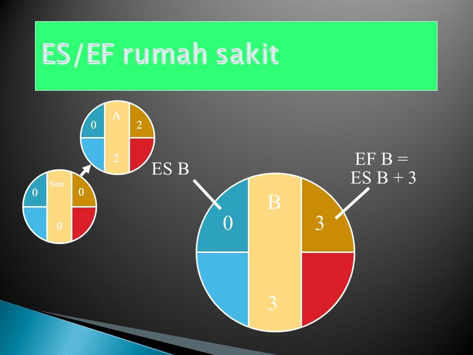 Start 0 0 0 A2A2 2 EF A = ES A + 2 0 ES A