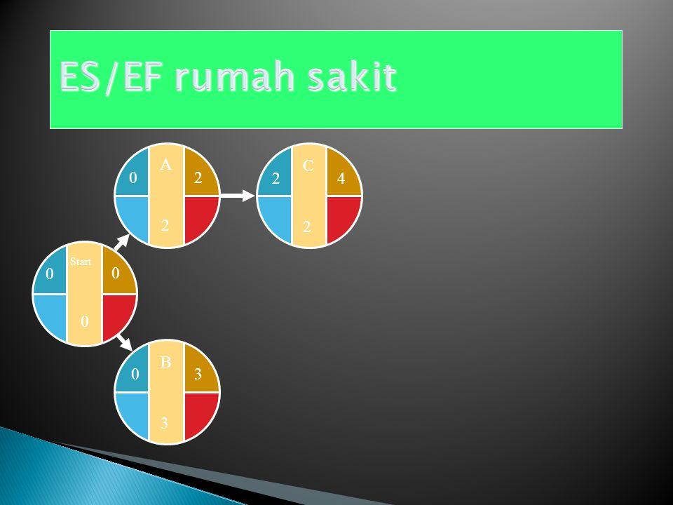 B3B3 Start 0 0 0 A2A2 20 3 EF B = ES B + 3 0 ES B