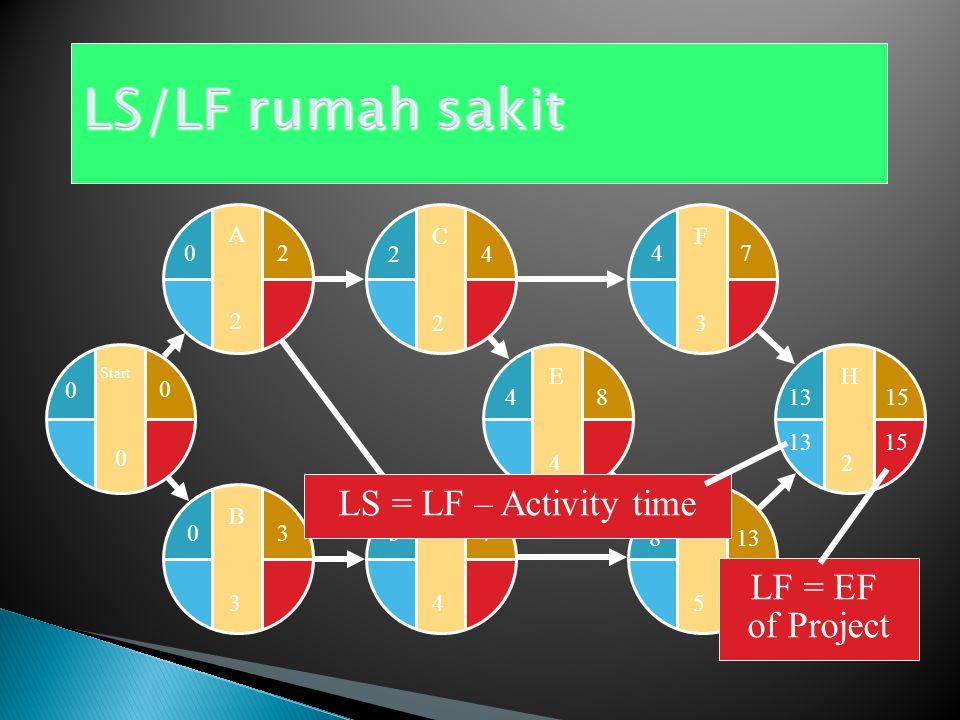 Dimulai dari aktivitas terakhir dan berjalan mundur Peraturan Latest Start :  Waktu LS (Latest Start) dari aktivitas adalah perbedaan dari LF (Latest Finish dan lamanya Waktu Aktivitas LS = LF – Waktu Aktivitas