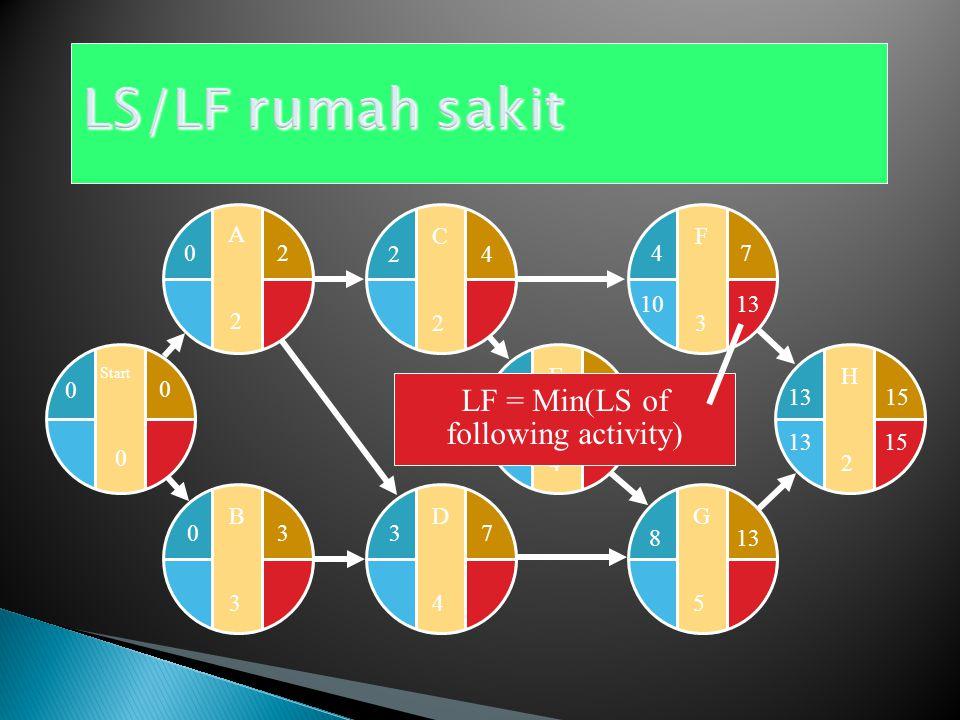 E4E4 F3F3 G5G5 H2H2 481315 4 813 7 D4D4 37 C2C2 24 B3B3 03 Start 0 0 0 A2A2 20 LF = EF of Project 1513 LS = LF – Activity time