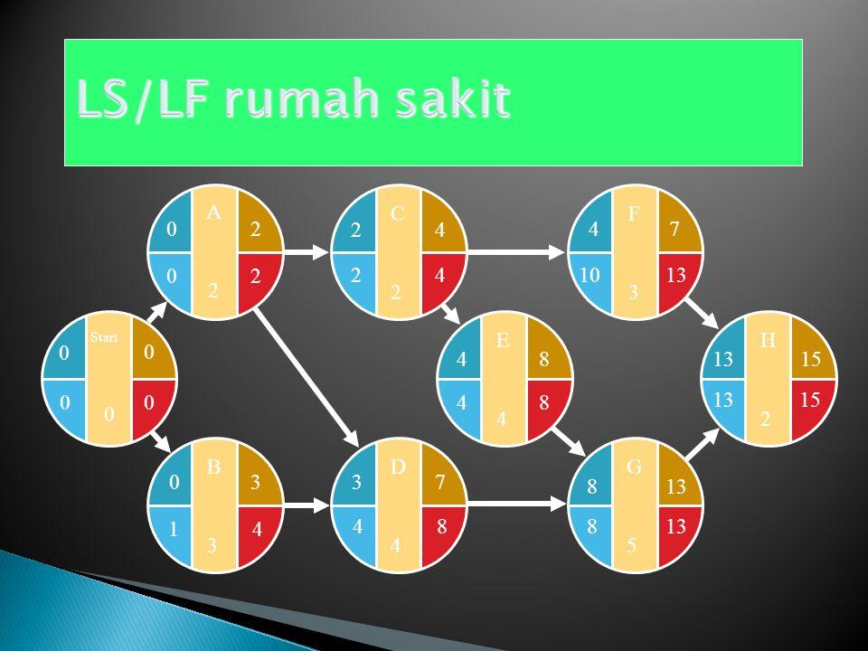 E4E4 F3F3 G5G5 H2H2 48 15 4 813 7 15 1013 8 48 D4D4 37 C2C2 24 B3B3 03 Start 0 0 0 A2A2 20 LF = Min(4, 10) 42
