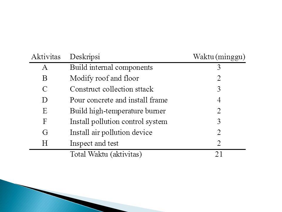 AktivitasDeskripsi Waktu (Minggu) A Membangun Komponen Internal 3 B Memodifikasi atap 2 C Membangun Tunpukan 3 D Memasang rangka 4 E Membangun Alat pembakar 2 F Memasang sistem kendali polusi 3 G Memasang alat pencegah polusi 2 H Memeriksa kerangka bangunan 2 Konstruksi Rumah Sakit Table 3.1