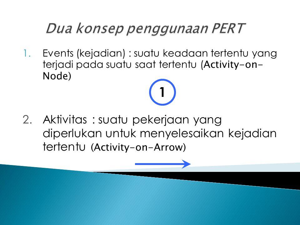 1.Mendefinisikan proyek dan mempersiapkan struktur pekerjaan.
