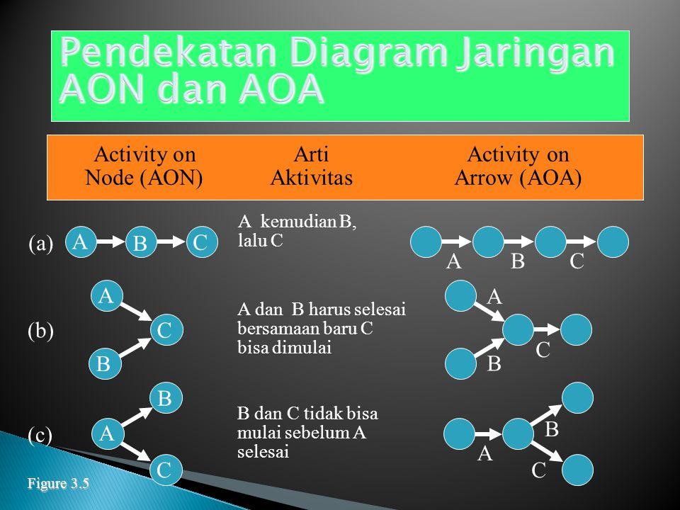 1.Events (kejadian) : suatu keadaan tertentu yang terjadi pada suatu saat tertentu ( Activity-on- Node) 2.Aktivitas : suatu pekerjaan yang diperlukan untuk menyelesaikan kejadian tertentu (Activity-on-Arrow) 1