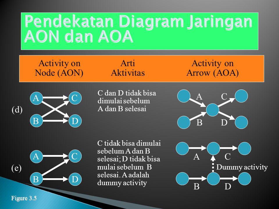 Activity onArtiActivity on Node (AON)AktivitasArrow (AOA) A kemudian B, lalu C (a) A B C BAC A dan B harus selesai bersamaan baru C bisa dimulai (b) A C C B A B B dan C tidak bisa mulai sebelum A selesai (c) B A C A B C Figure 3.5