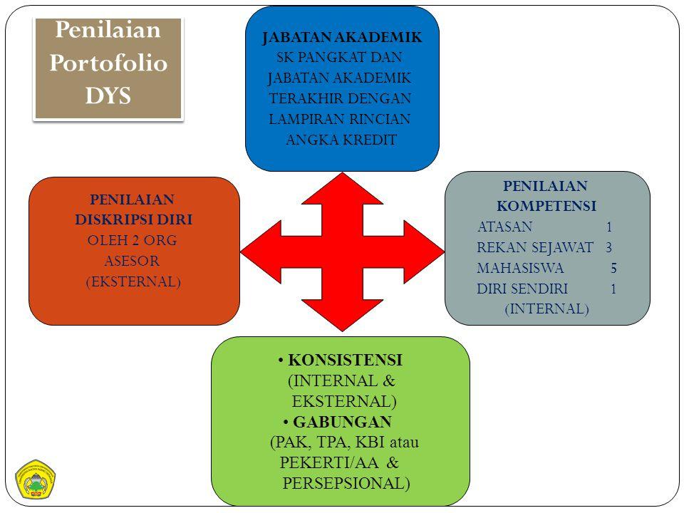 Penilaian Portofolio DYS PENILAIAN DISKRIPSI DIRI OLEH 2 ORG ASESOR (EKSTERNAL) KONSISTENSI (INTERNAL & EKSTERNAL) GABUNGAN (PAK, TPA, KBI atau PEKERT