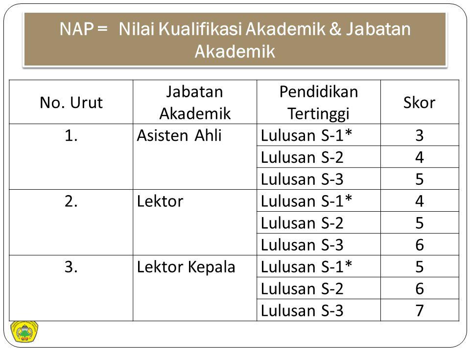 NAP = Nilai Kualifikasi Akademik & Jabatan Akademik No. Urut Jabatan Akademik Pendidikan Tertinggi Skor 1.Asisten AhliLulusan S-1*3 Lulusan S-24 Lulus