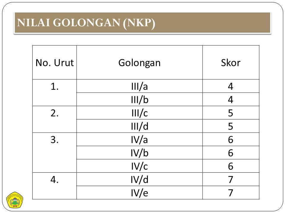 NILAI GOLONGAN (NKP) No. UrutGolonganSkor 1.1.III/a4 III/b4 2.III/c5 III/d5 3.IV/a6 IV/b6 IV/c6 4.IV/d7 IV/e7