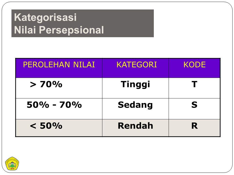 Kategorisasi Nilai Persepsional PEROLEHAN NILAI KATEGORIKODE > 70%TinggiT 50% - 70%SedangS < 50%RendahR