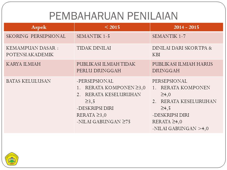 PEMBAHARUAN PENILAIAN Aspek< 20152014 - 2015 SKORING PERSEPSIONALSEMANTIK 1-5SEMANTIK 1-7 KEMAMPUAN DASAR : POTENSI AKADEMIK TIDAK DINILAIDINILAI DARI