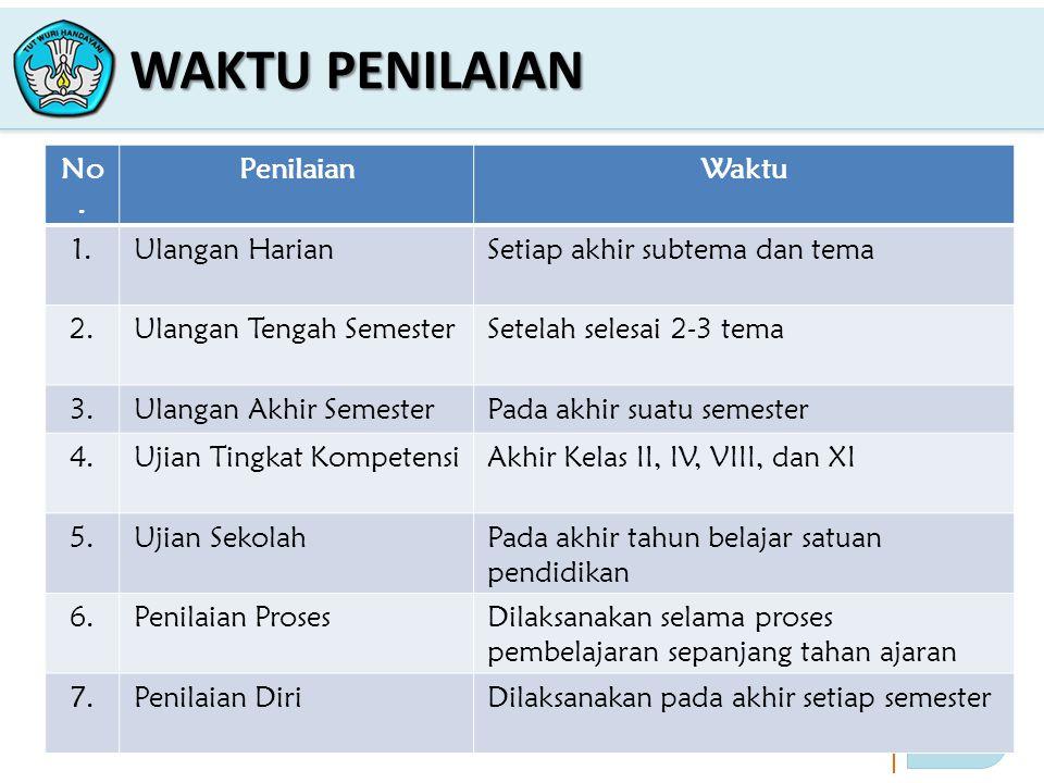 18 PELATIHAN IMPLEMENTASI KURIKULUM 2013 WAKTU PENILAIAN No.