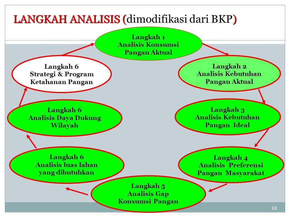 Langkah 1 Analisis Konsumsi Pangan Aktual Langkah 6 Strategi & Program Ketahanan Pangan Langkah 2 Analisis Kebutuhan Pangan Aktual Langkah 6 Analisis