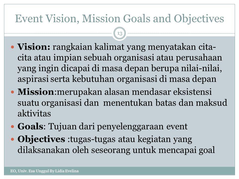 Event Vision, Mission Goals and Objectives Vision: rangkaian kalimat yang menyatakan cita- cita atau impian sebuah organisasi atau perusahaan yang ingin dicapai di masa depan berupa nilai-nilai, aspirasi serta kebutuhan organisasi di masa depan Mission:merupakan alasan mendasar eksistensi suatu organisasi dan menentukan batas dan maksud aktivitas Goals: Tujuan dari penyelenggaraan event Objectives :tugas-tugas atau kegiatan yang dilaksanakan oleh seseorang untuk mencapai goal EO, Univ.