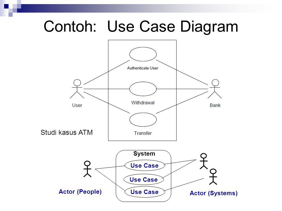 Actor (People) Actor (Systems) Use Case System Studi kasus ATM