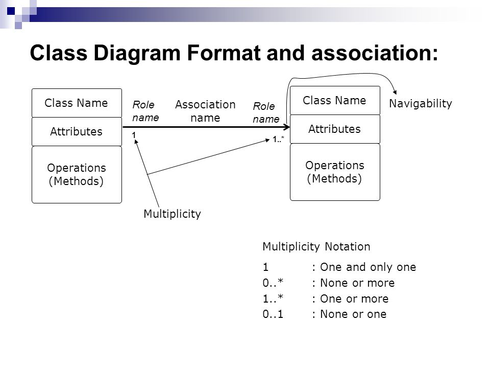 Class Diagram Format and association: Class Name Attributes Operations (Methods) Class Name Attributes Operations (Methods) Multiplicity Association name 1: One and only one 0..*: None or more 1..*: One or more 0..1: None or one Multiplicity Notation 1 1..* Navigability Role name