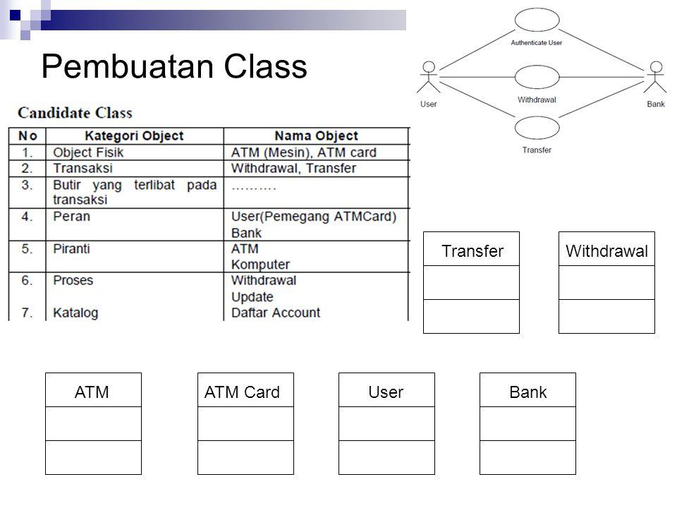 Pembuatan Class ATMATM CardUserBank TransferWithdrawal