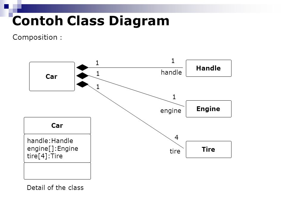 Contoh Class Diagram Composition : Car Handle handle Car handle:Handle engine[]:Engine tire[4]:Tire Engine 1 engine 1 1 1 Tire tire 4 1 Detail of the class