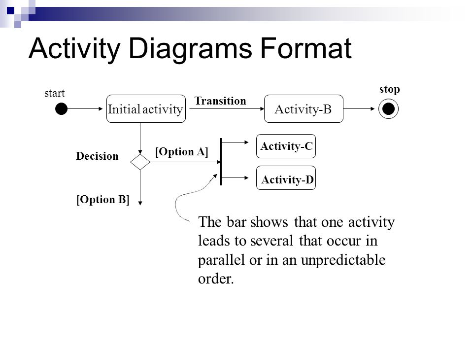 Activity Diagrams Format Initial activity Transition Activity-B start stop Decision [Option A] [Option B] Activity-C Activity-D The bar shows that one activity leads to several that occur in parallel or in an unpredictable order.