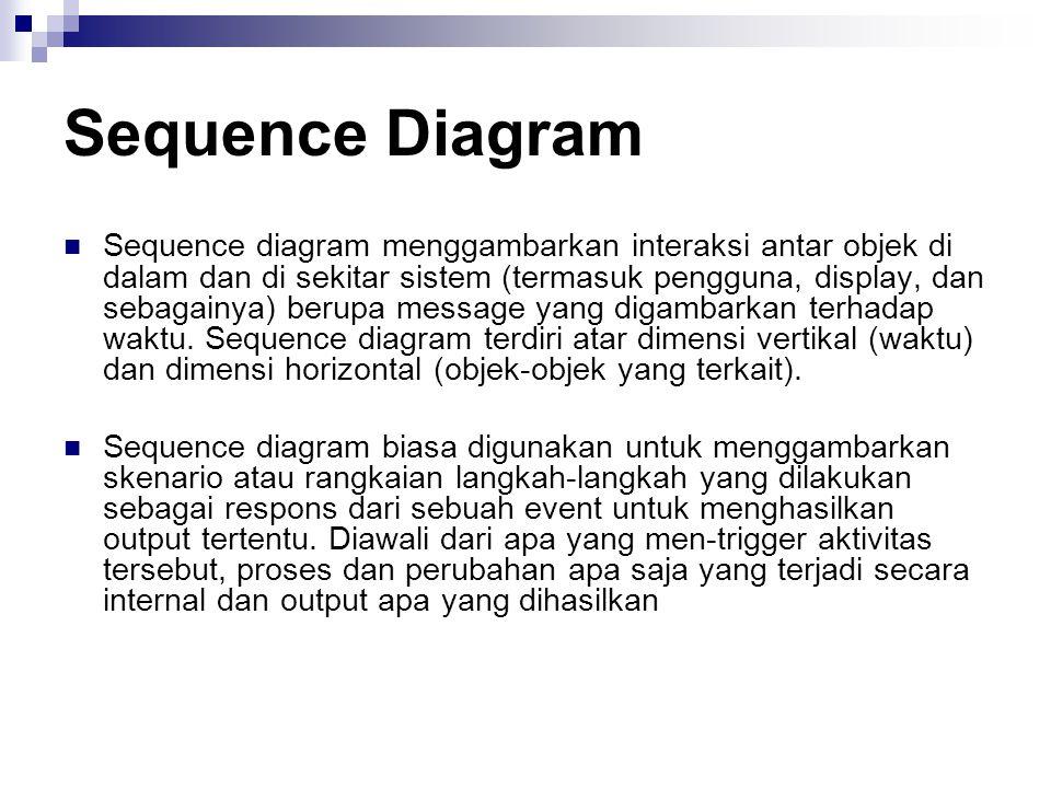 Sequence Diagram Sequence diagram menggambarkan interaksi antar objek di dalam dan di sekitar sistem (termasuk pengguna, display, dan sebagainya) beru