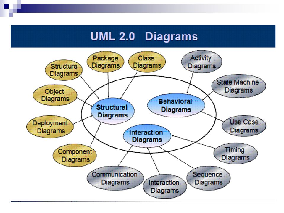 legend Analysis and Design Process Activity/Sequence Diagram Component Diagram State Chart Class Diagram Use Case Model System requirements Deployment Diagram Structural Behavioral Zachman Framework