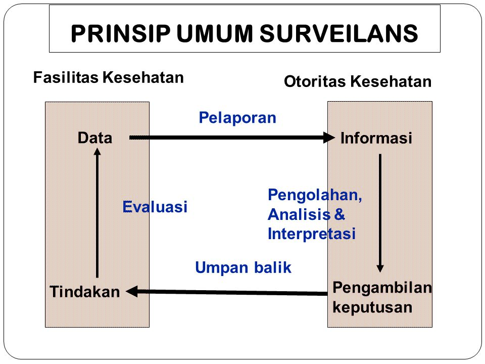 GIS: Lokasi Device Android PPTM